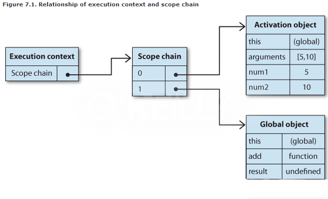 Execution Context and Scope
